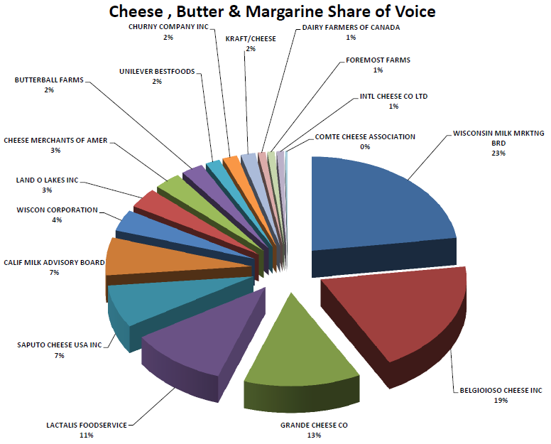 Magazine Ads and Share Of voice Statistics