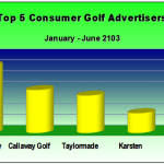 Top Golf Market Advertisers Consumer Advertising