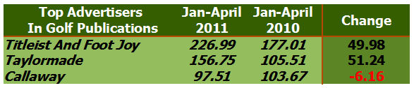 Top Advertisers Golf Magazines March April 2011 Competitive Advertising Tracking