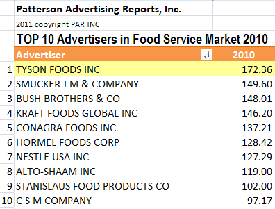 Patterson Advertising Reports, Top 10 Magazine Advertisers Foodservice Market