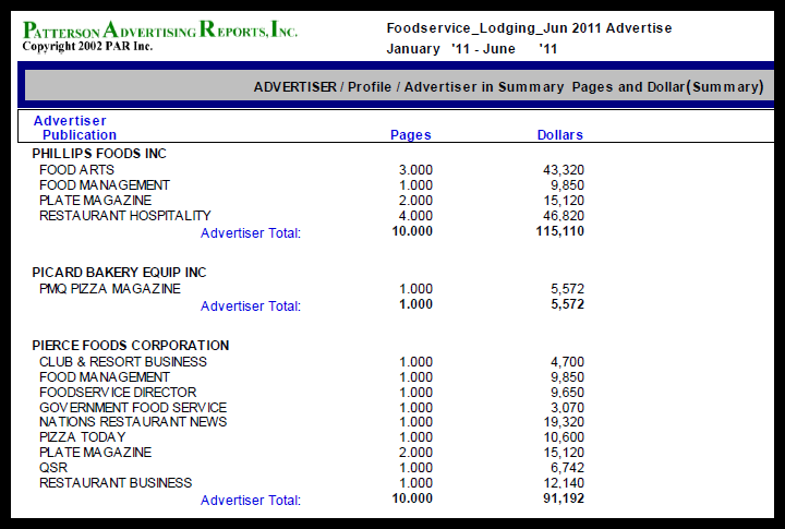 PAR Report, Patterson Advertising Reports, Competitive Ad Tracking