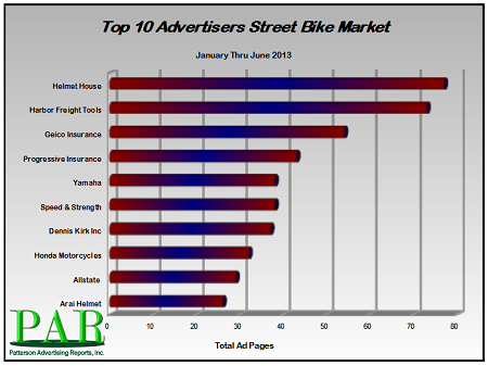 Top Advertisers 2013 in Motorcycle Market
