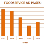 Print Advertising Trends 2014 Turkey Category