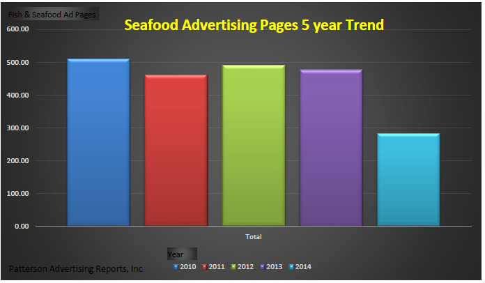 Competitive Advertising Tracking Services  Advertising Trends Seafood