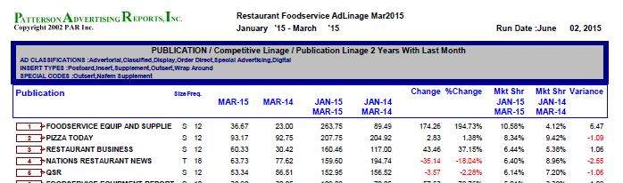 Foodservice Advertising Statistics
