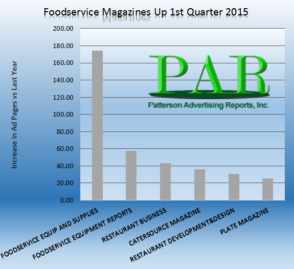 Magazine Advertising is up in foodservice industry