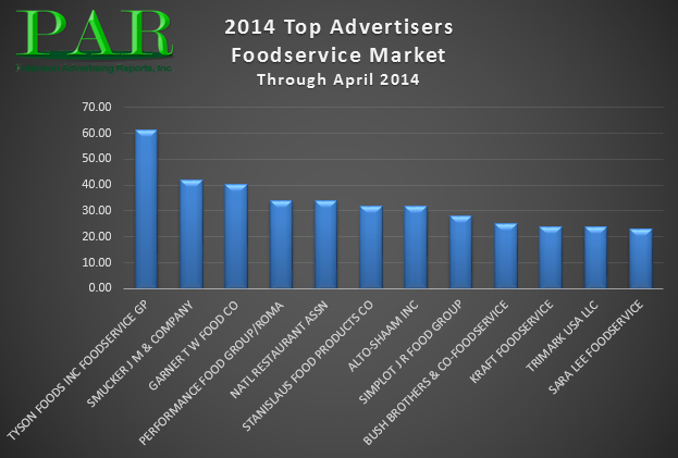 Top_Advertisers_Foodservice_2014_thru_April_001