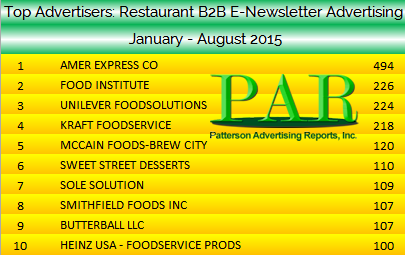b2b E newsletter Top Advertisers