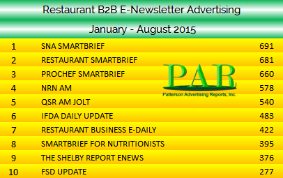 B2B E Newsletter Advertising 2015