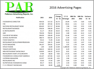 Patterson Advertising Reports reveals top media ad page gainers 2016